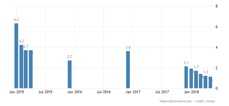 Republic of the Congo Inflation Rate