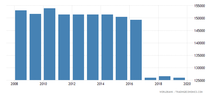 romania armed forces personnel total wb data