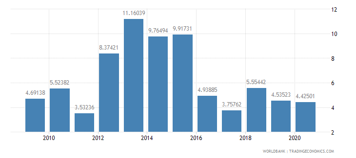 romania debt service ppg and imf only percent of exports excluding workers remittances wb data