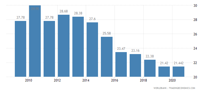 romania employees agriculture male percent of male employment wb data