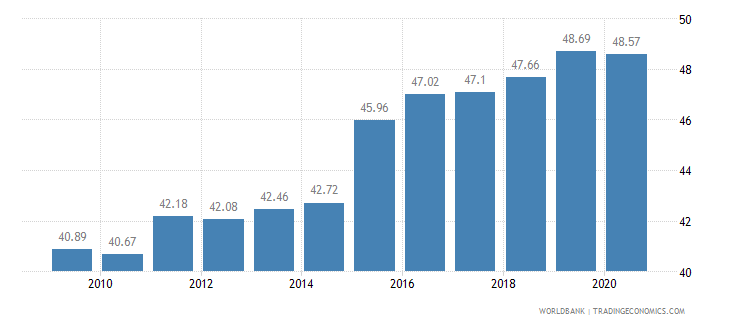 romania employment in services percent of total employment wb data