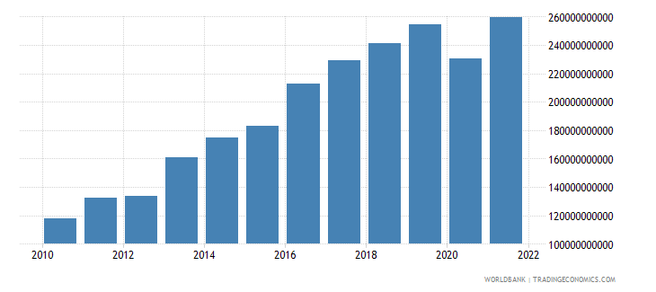 romania exports of goods and services constant lcu wb data