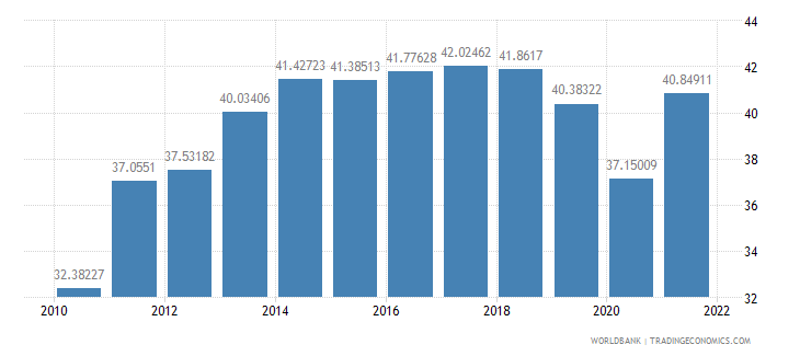 romania exports of goods and services percent of gdp wb data