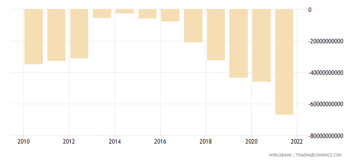romania external balance on goods and services current lcu wb data