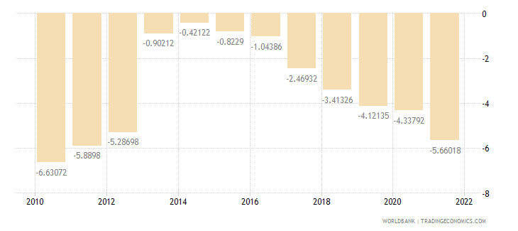 romania external balance on goods and services percent of gdp wb data
