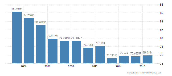 romania final consumption expenditure etc percent of gdp wb data