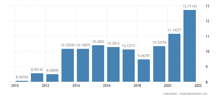 romania food exports percent of merchandise exports wb data
