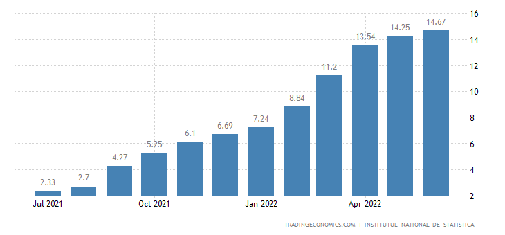 Romania Food Inflation