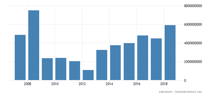 romania foreign direct investment net inflows in reporting economy drs current us$ wb data