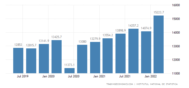 Romania GDP From Services