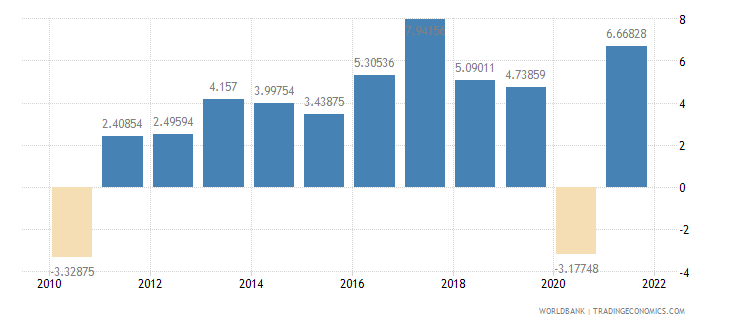 romania gdp per capita growth annual percent wb data