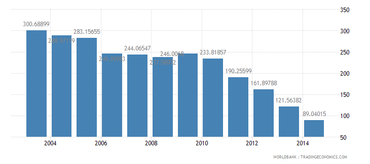 romania health expenditure total percent of gdp wb data