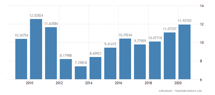 romania high technology exports percent of manufactured exports wb data