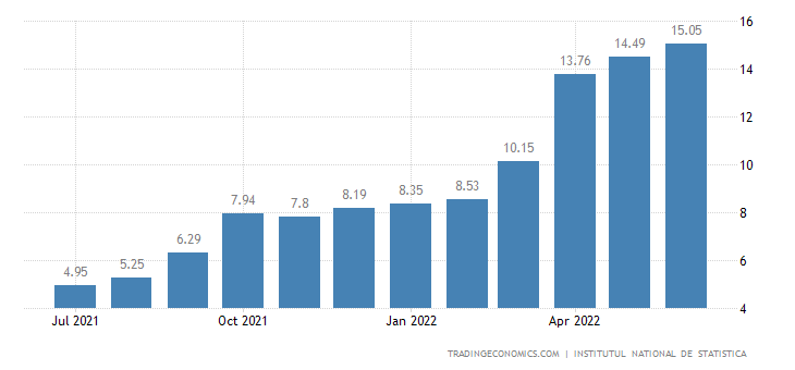 Romania Inflation Rate