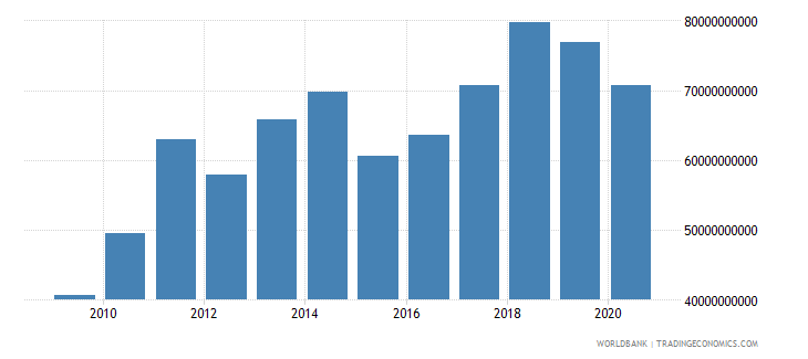 romania merchandise exports by the reporting economy current us$ wb data