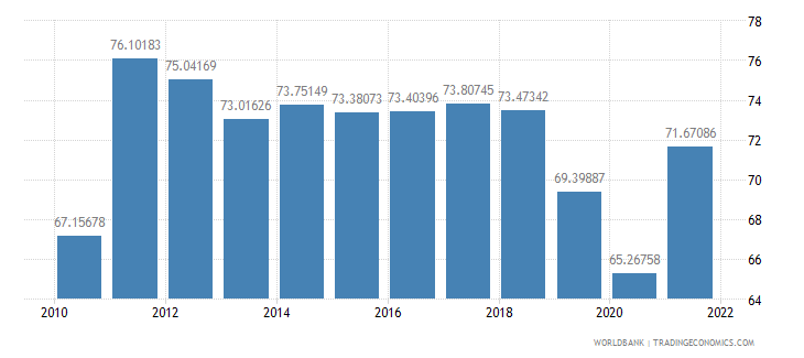 romania merchandise trade percent of gdp wb data