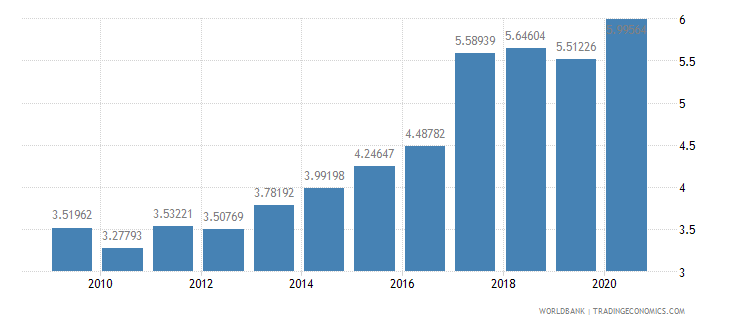 romania military expenditure percent of central government expenditure wb data
