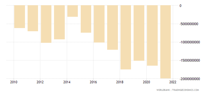 romania net income from abroad current lcu wb data