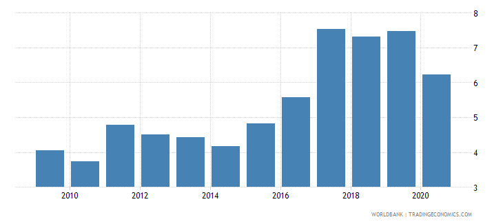 romania new business density new registrations per 1 000 people ages 15 64 wb data