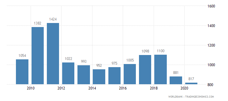 romania patent applications residents wb data