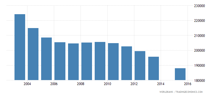 romania population age 1 total wb data