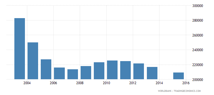 romania population age 12 total wb data