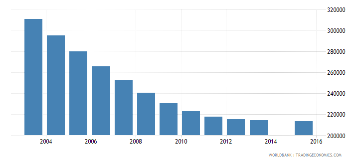 romania population age 14 total wb data