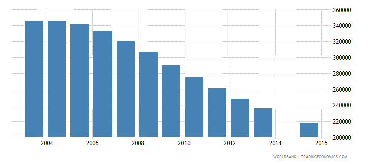 romania population age 19 total wb data