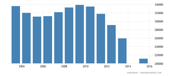 romania population age 21 total wb data