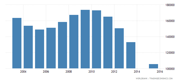 romania population age 22 female wb data