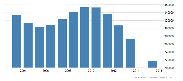 romania population age 22 total wb data