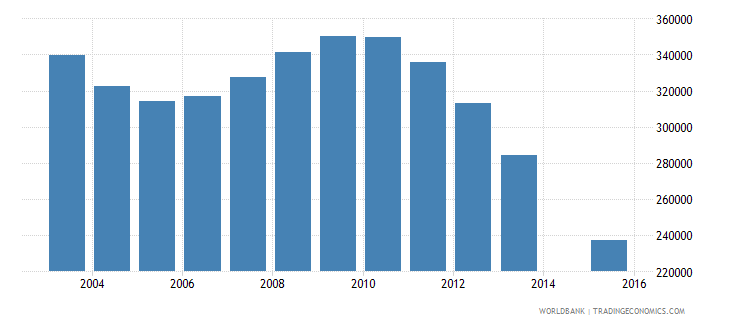 romania population age 23 total wb data