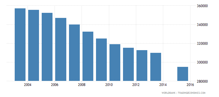 romania population age 25 total wb data