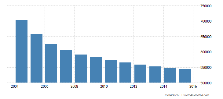 romania population ages 11 15 male wb data