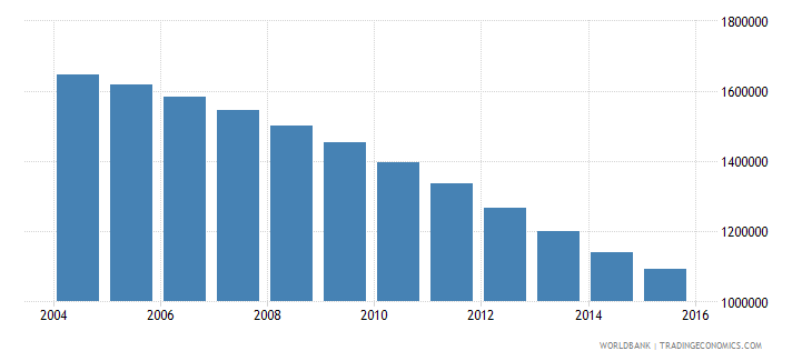romania population ages 15 24 female wb data