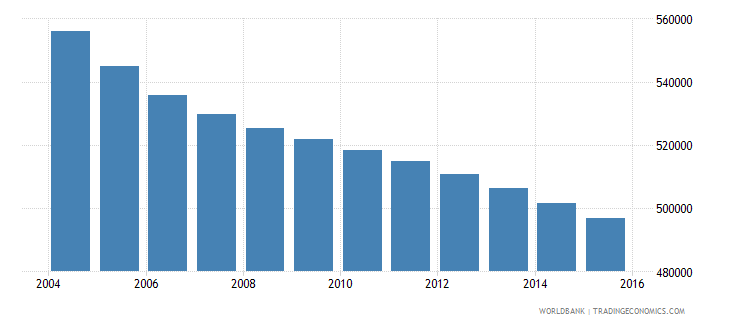 romania population ages 6 10 female wb data