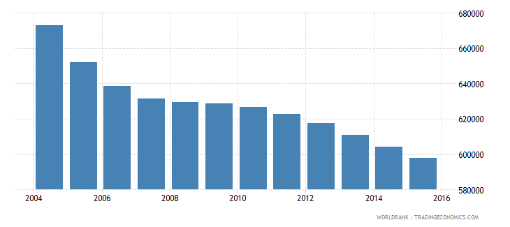 romania population ages 6 11 female wb data