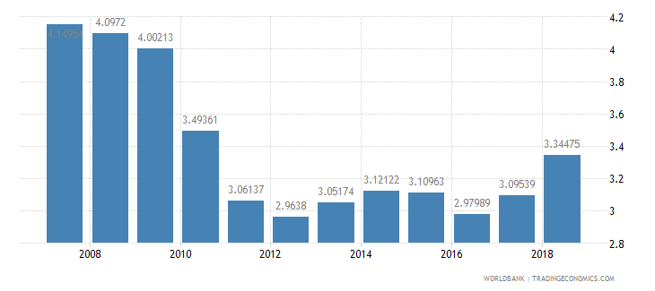 romania public spending on education total percent of gdp wb data