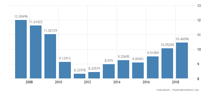 romania public spending on education total percent of government expenditure wb data