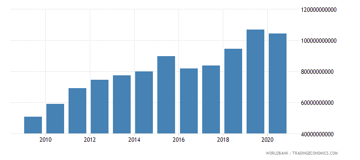 romania taxes on goods and services current lcu wb data