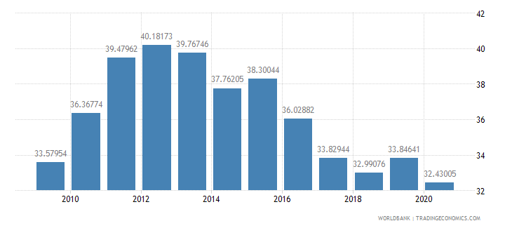romania taxes on goods and services percent of revenue wb data