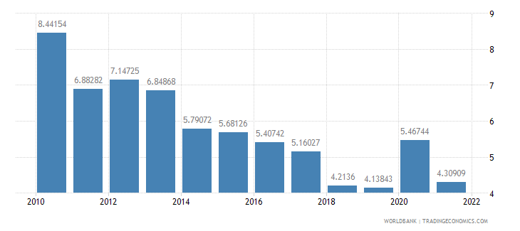 romania total reserves in months of imports wb data