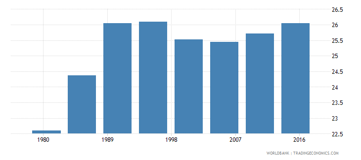 romania urban population male percent of total wb data