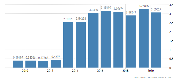 romania workers remittances and compensation of employees received percent of gdp wb data