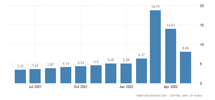 Deposit Interest Rate in Russia