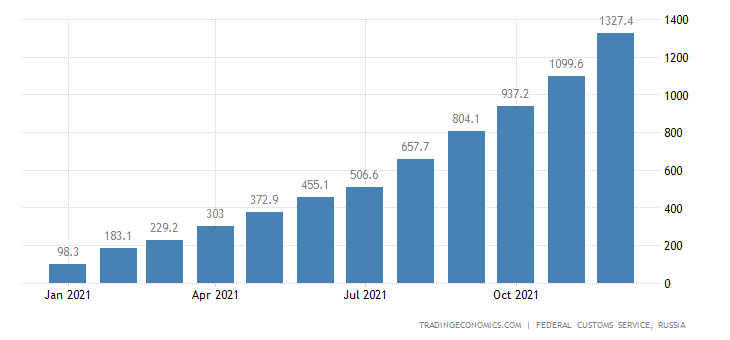 Russia Exports of Electrical Energy CMLV