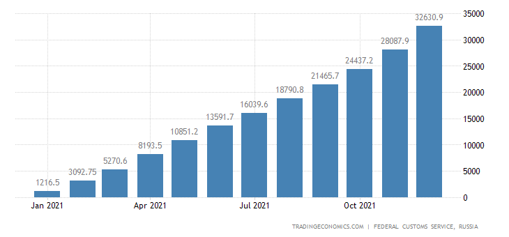 Russia Exports of Machinery & Equipment CMLV
