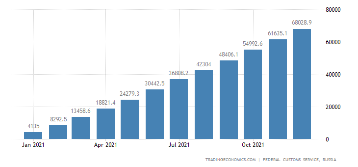 Russia Exports to China
