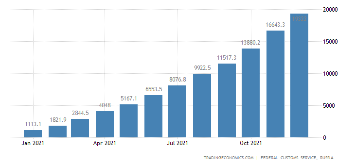 Russia Exports to Italy