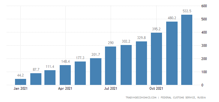 Russia Exports to Philippines